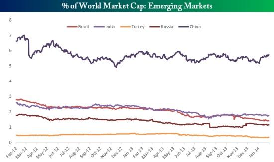 世界の株式時価総額における新興国株の割合(201402)