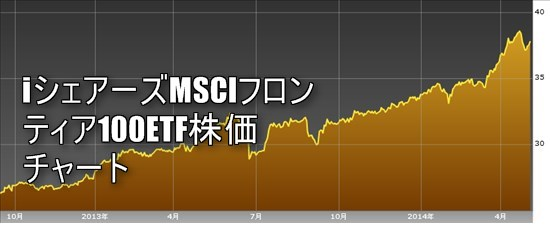 株価絶好調のドバイが外れてMSCIフロンティア100ETFの株価は下がる?
