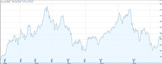 トルコ株ETFチャート