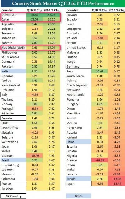 2014年上期世界株価指数ランキング