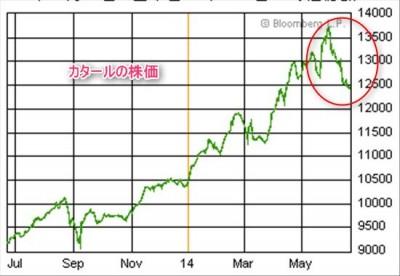 カタール株価急落2014年6月