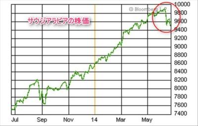サウジアラビア株価急落2014年6月