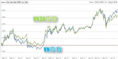 ベトナム株 VN指数とVN30指数の比較