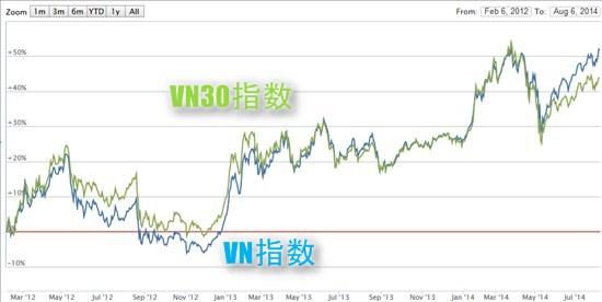 ベトナム株:VN30指数ETF(VFMVN30)が上場へ