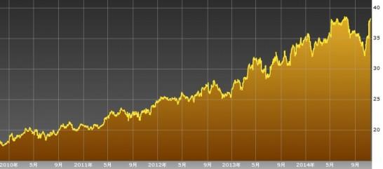 モンデリーズインターナショナル株価チャート