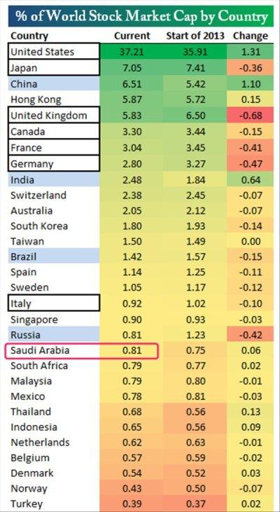 世界の国別株式時価総額