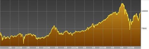 サウジアラビアの株価チャート