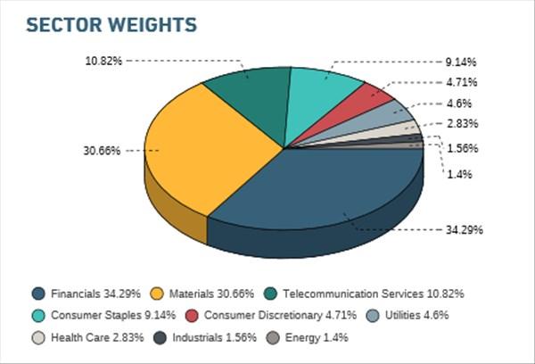 サウジアラビア株式ETFのセクター別ウェイト